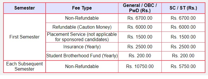 IIT Kharagpur fees structure