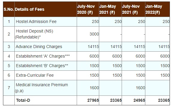 Hostel and Mess fees at IIT Madras
