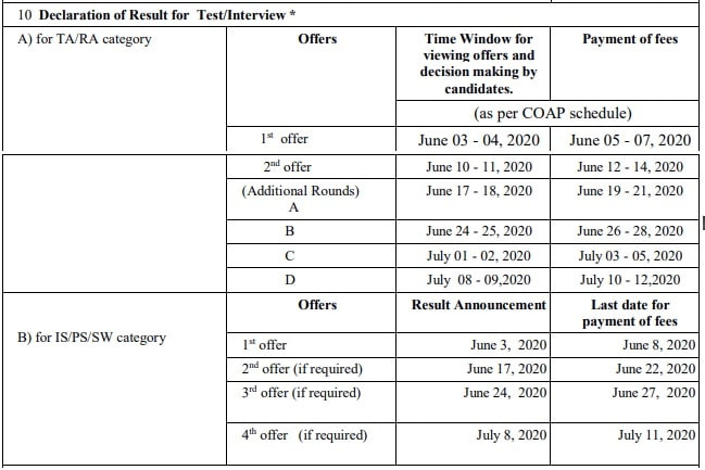 Table of content of dates when the result of interviews will be declared by IIT Bombay