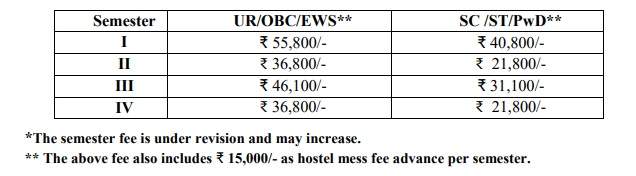 ISM Dhanbad fees for various semesters