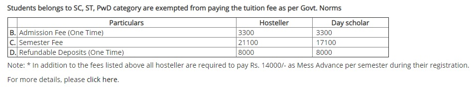 IIT Jodhpur fees structure