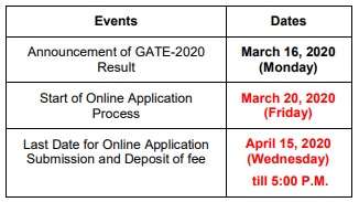 Important dates table for IIT Roorkee