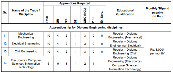 Details regarding the vacancies of Diploma and stipend paid for various disciplines