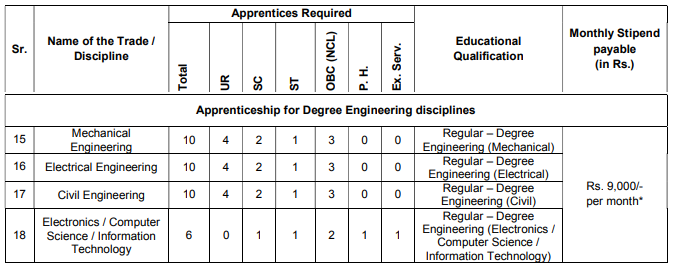 Details regarding the vacancies for Graduate apprenticeship and stipend for various disciplines.