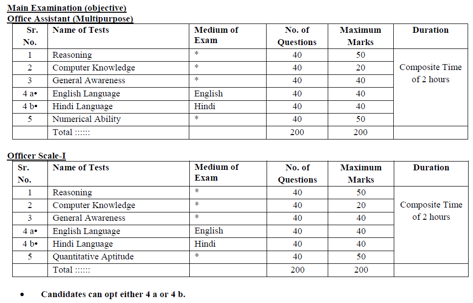 IBPS exam pattern for officer and office assistant for mains exam