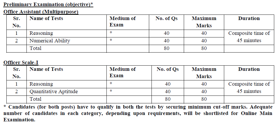 IBPS exam pattern for officer and office assistant pre exams