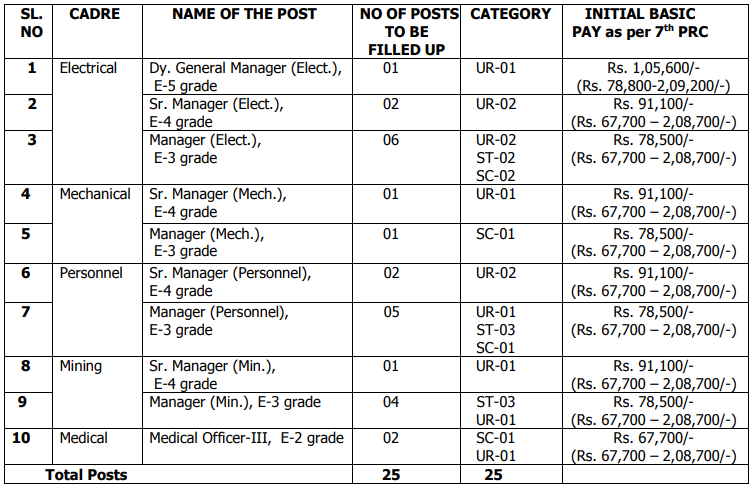 OMC vacancy list along with details