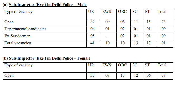 SSC CPO vacancies break up for the post of Sub inspector in Delhi Police for male and female candidates