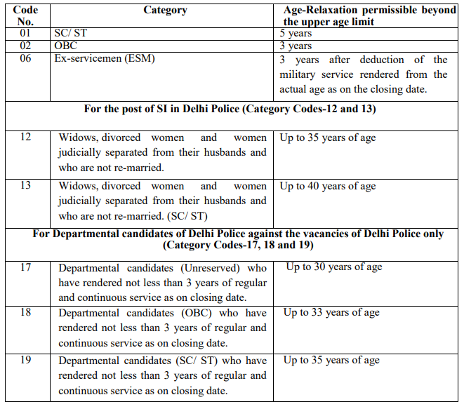 SSC CPO age limit relaxations for the different type of candidate applications