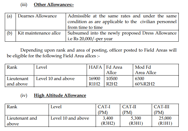 UPSC CDS Allowance details