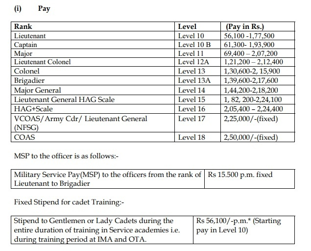UPSC CDS Pay scale details