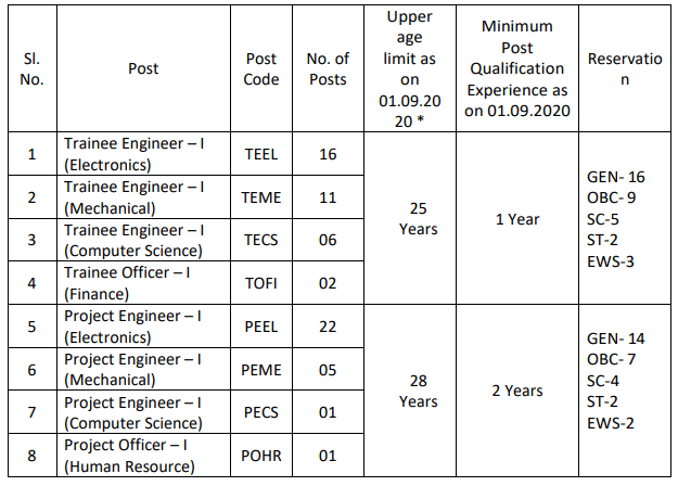 BEL vacancy details along with age limits for the various posts and seat reservation detail also