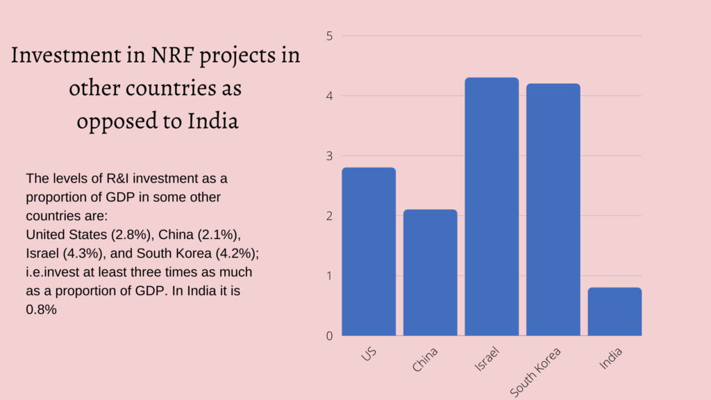 Comparison of Investment in NRF projects in countries.