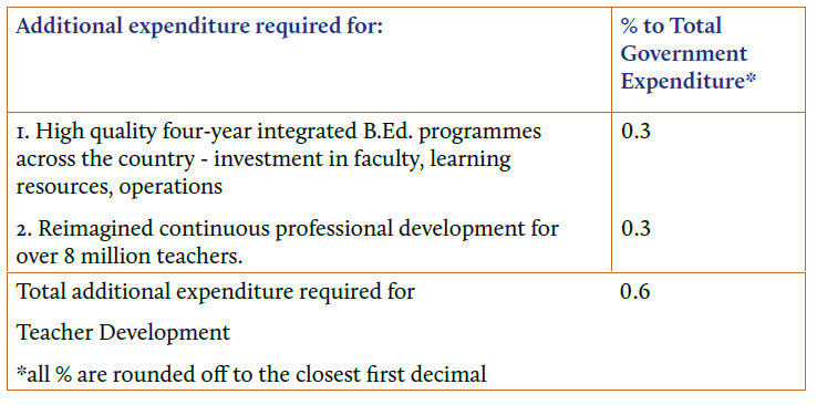 Expenditure on teacher education and assessment details