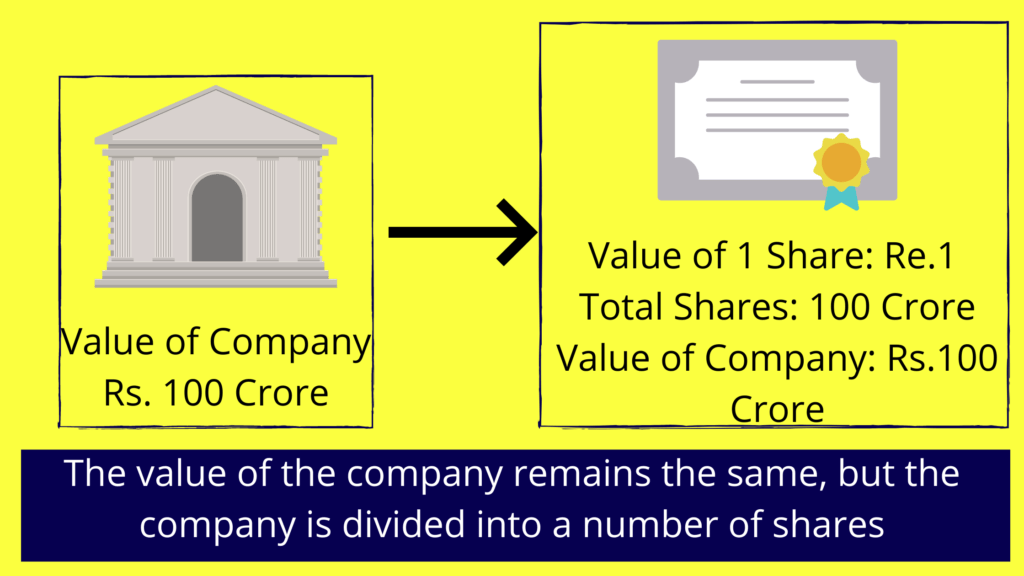 """An example illustrating """"shares of company"""""""