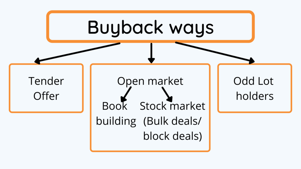 different Buyback ways explained